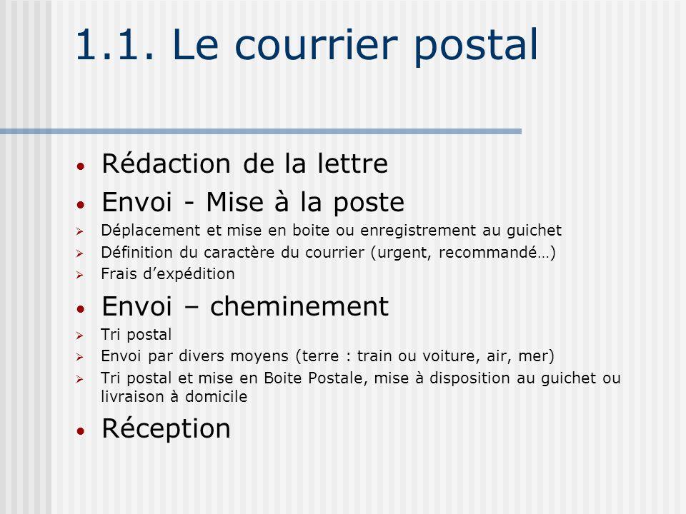 1.1. Le courrier postal Rédaction de la lettre Envoi - Mise à la poste Déplacement et mise en boite ou enregistrement au guichet Définition du caractè