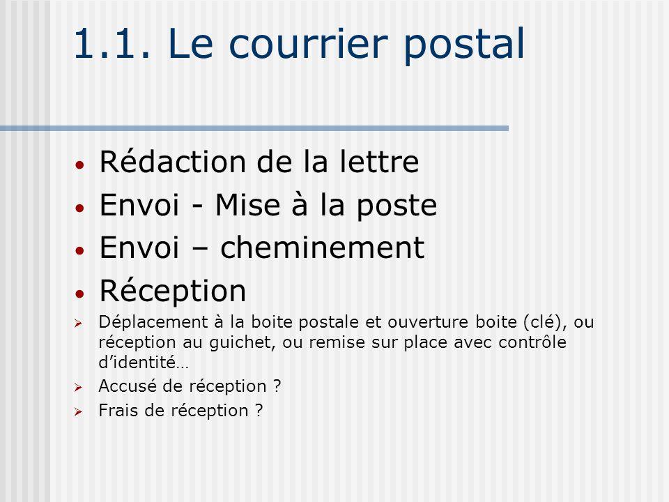 1.1. Le courrier postal Rédaction de la lettre Envoi - Mise à la poste Envoi – cheminement Réception Déplacement à la boite postale et ouverture boite
