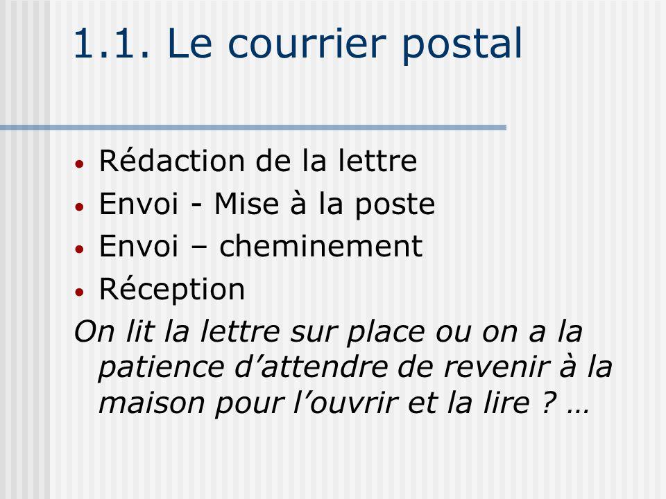 1.1. Le courrier postal Rédaction de la lettre Envoi - Mise à la poste Envoi – cheminement Réception On lit la lettre sur place ou on a la patience da