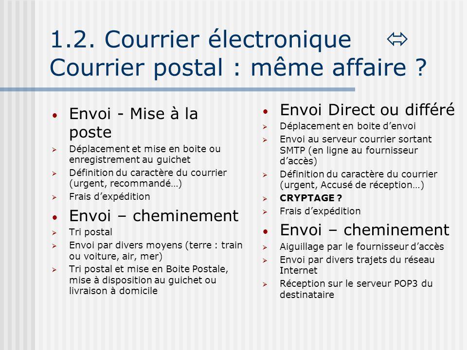 1.2. Courrier électronique Courrier postal : même affaire ? Envoi - Mise à la poste Déplacement et mise en boite ou enregistrement au guichet Définiti