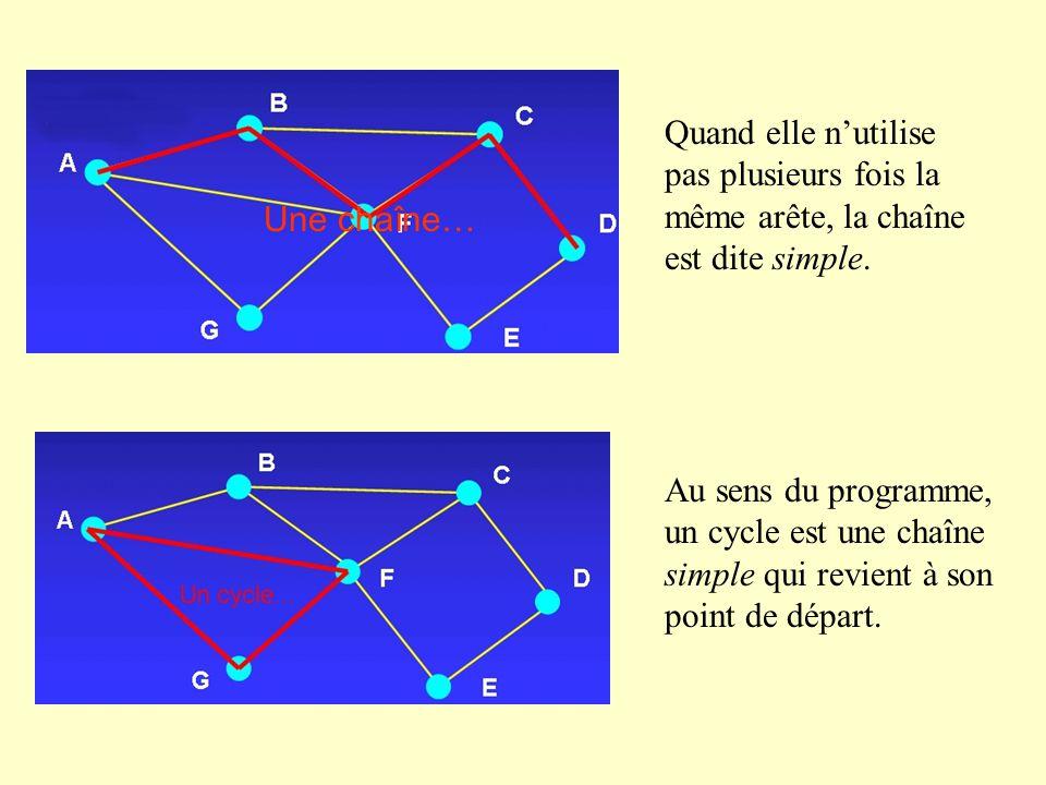 Une chaîne… Quand elle nutilise pas plusieurs fois la même arête, la chaîne est dite simple. Au sens du programme, un cycle est une chaîne simple qui