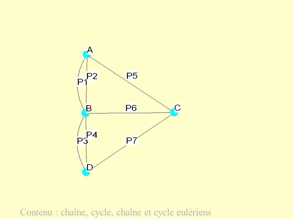 Théorème dEuler 1) Un graphe connexe admet un cycle eulérien si et seulement si tous ses sommets sont de degré pair.