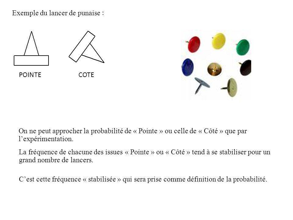 Exemple du lancer de punaise : On ne peut approcher la probabilité de « Pointe » ou celle de « Côté » que par lexpérimentation. La fréquence de chacun