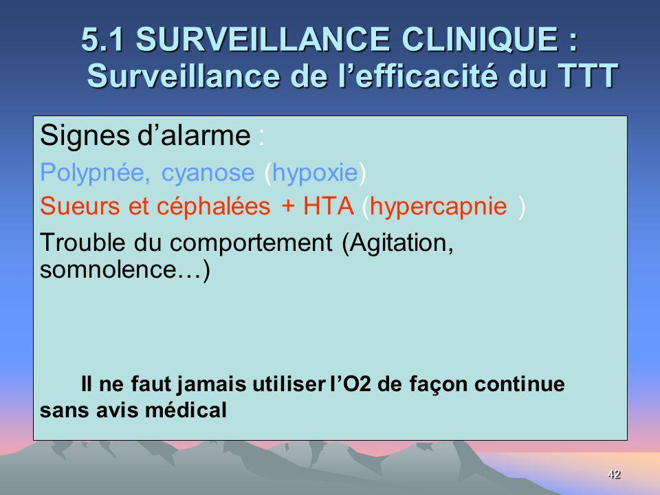 42 5.1 SURVEILLANCE CLINIQUE : Surveillance de lefficacité du TTT Signes dalarme : Polypnée, cyanose (hypoxie) Sueurs et céphalées + HTA (hypercapnie