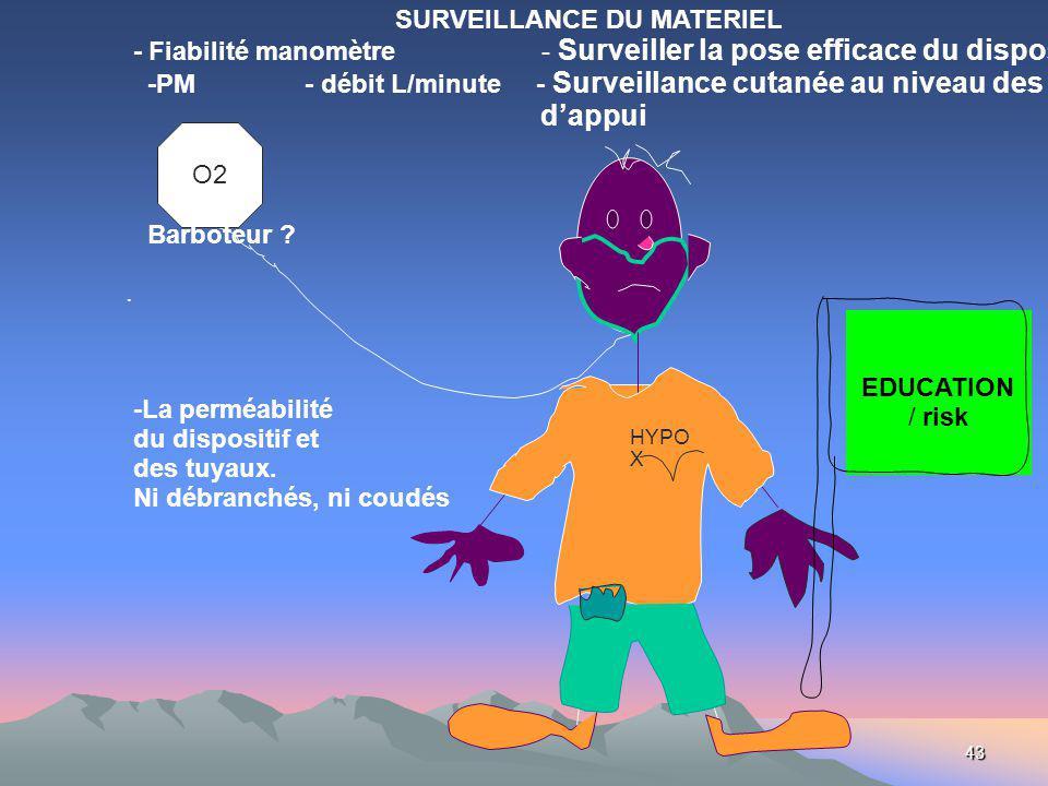 43 O2 HYPO X SURVEILLANCE DU MATERIEL - Fiabilité manomètre - Surveiller la pose efficace du dispositif -PM - débit L/minute - Surveillance cutanée au niveau des points dappui Barboteur ?.