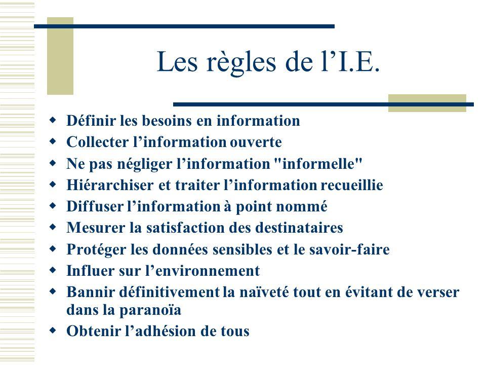 Les règles de lI.E.