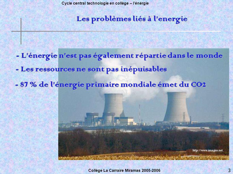 3 Cycle central technologie en collège – lénérgie Collège Sylvain Menu, Marseille le 3 mai 2005.