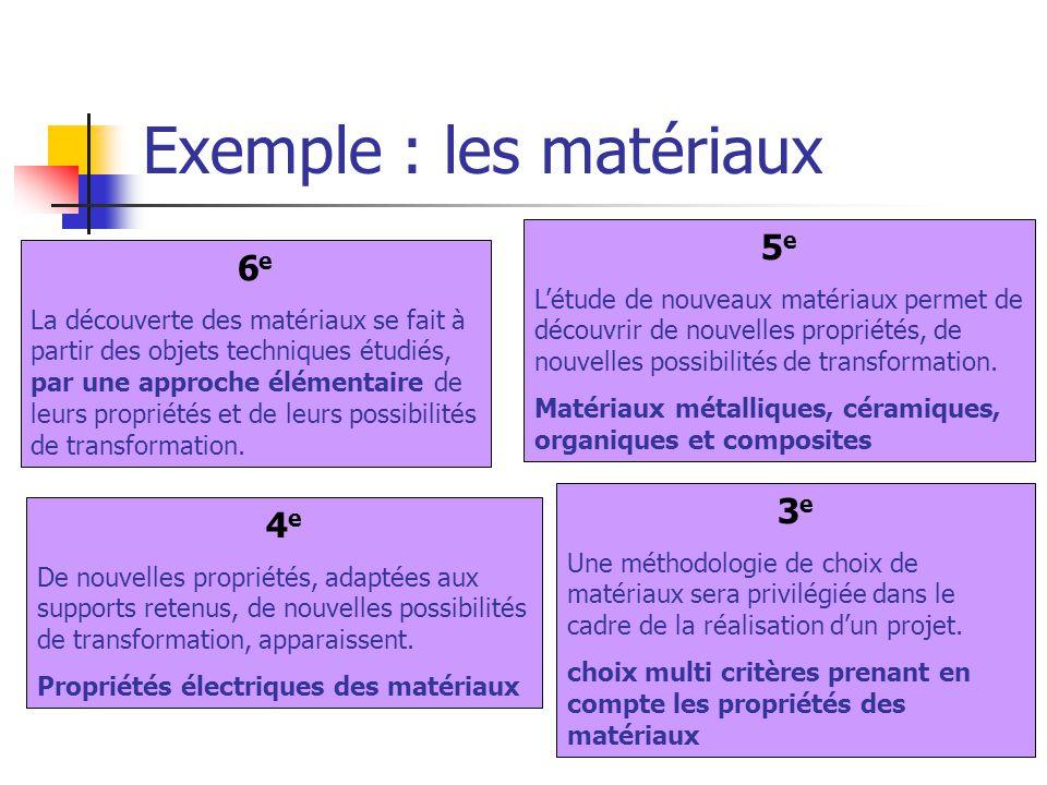 Exemple : les matériaux 6 e La découverte des matériaux se fait à partir des objets techniques étudiés, par une approche élémentaire de leurs propriétés et de leurs possibilités de transformation.