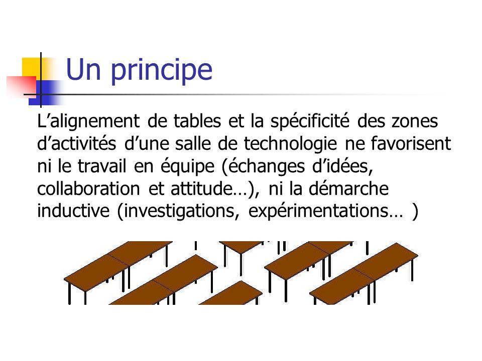 Un principe Lalignement de tables et la spécificité des zones dactivités dune salle de technologie ne favorisent ni le travail en équipe (échanges didées, collaboration et attitude…), ni la démarche inductive (investigations, expérimentations… )