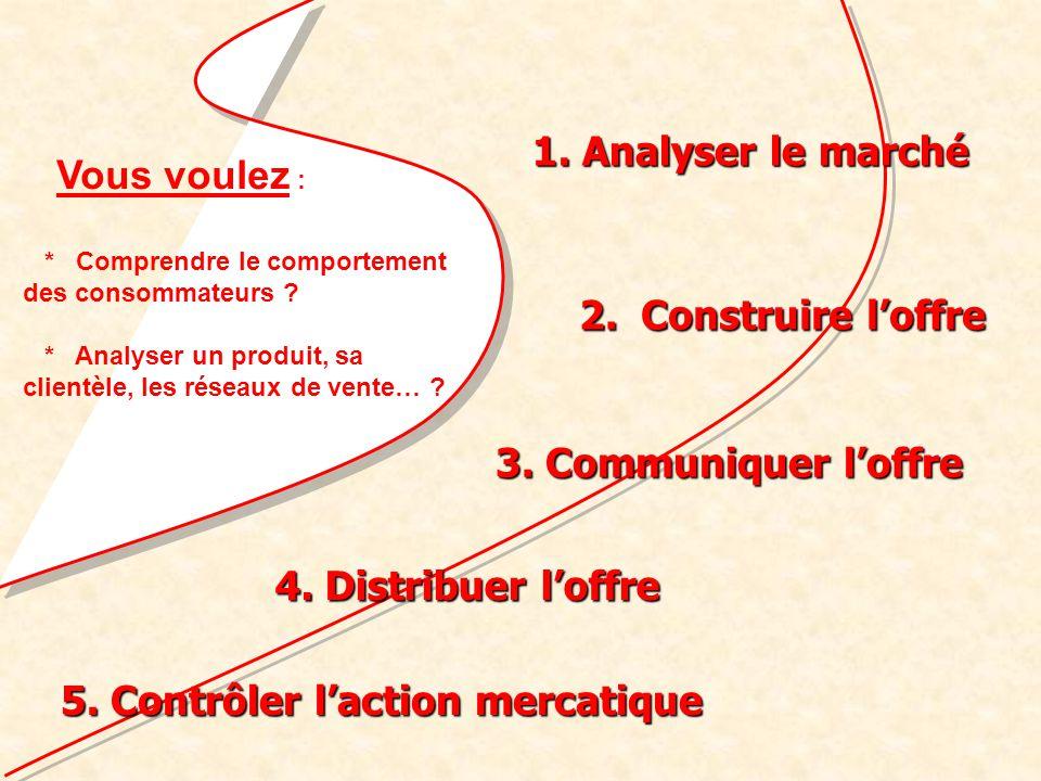 1.Analyser le marché Des offreurs (vendeurs) Des demandeurs (clients) Qui sont les vendeurs .