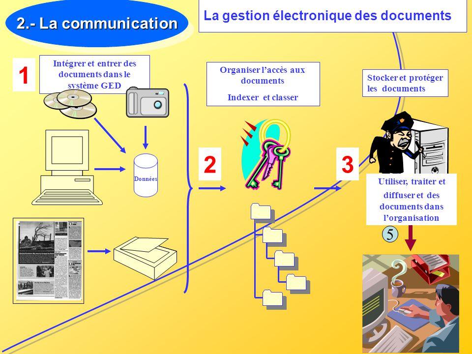 2.- La communication (suite) (suite) La communication au sein des groupes Relations interpersonnelles Conduite de réunion Convaincre par largumentation Gestion des conflits Relations croisées simples et complexes