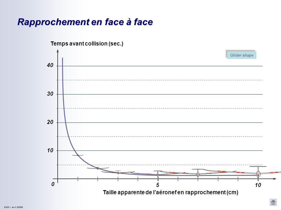 Rapprochement en face à face Taille apparente de laéronef en rapprochement (cm) Temps avant collision (sec.) 5 10 0 40 30 10 20 Glider shape