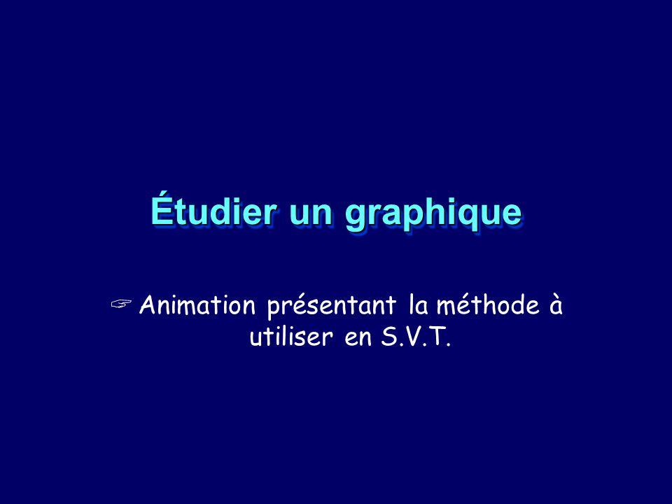 Étudier un graphique Animation présentant la méthode à utiliser en S.V.T.