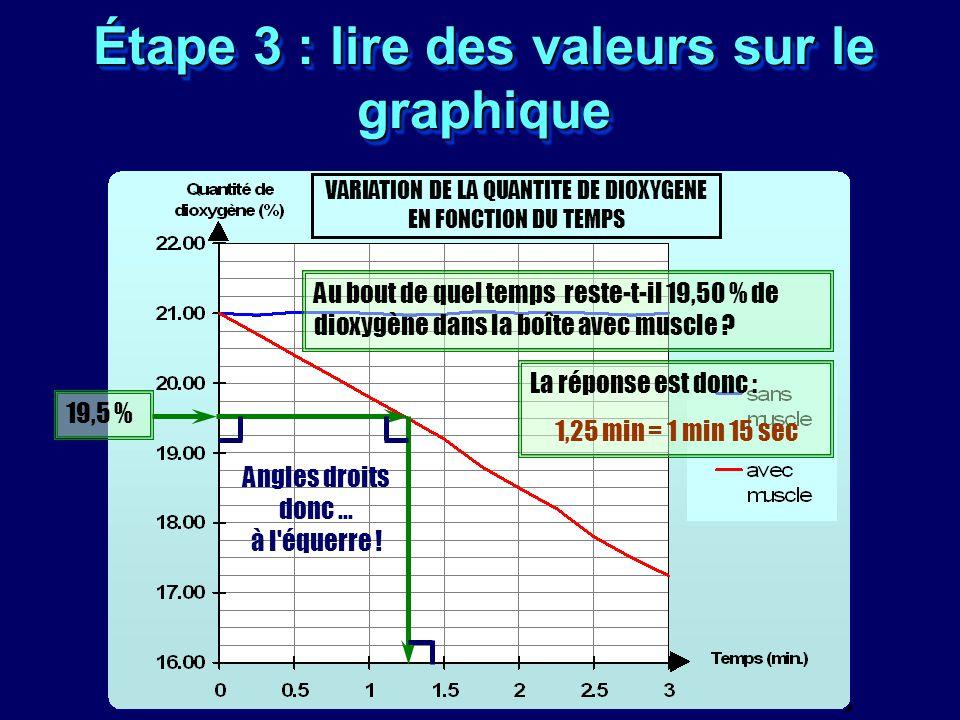 Étape 3 : lire des valeurs sur le graphique VARIATION DE LA QUANTITE DE DIOXYGENE EN FONCTION DU TEMPS Au bout de quel temps reste-t-il 19,50 % de dio