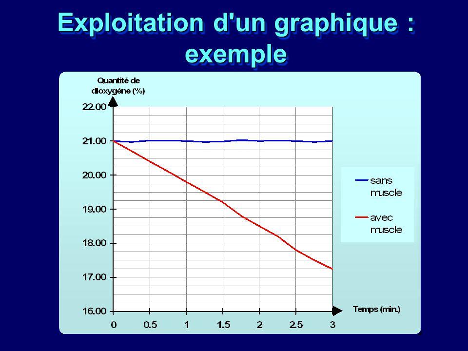 Exploitation d'un graphique : exemple