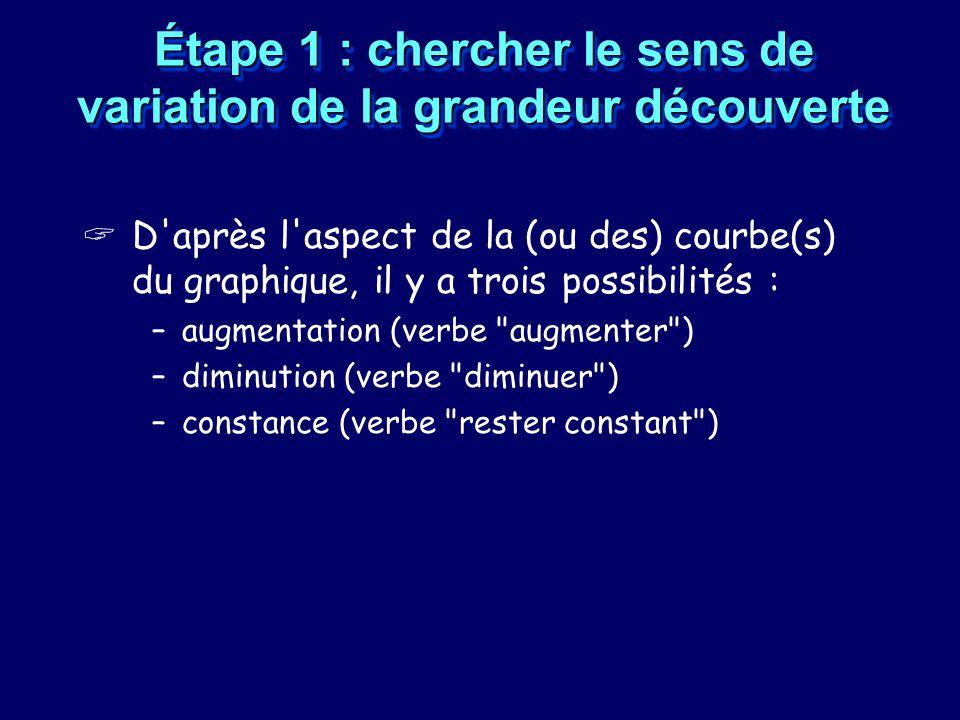 Étape 1 : chercher le sens de variation de la grandeur découverte D'après l'aspect de la (ou des) courbe(s) du graphique, il y a trois possibilités :