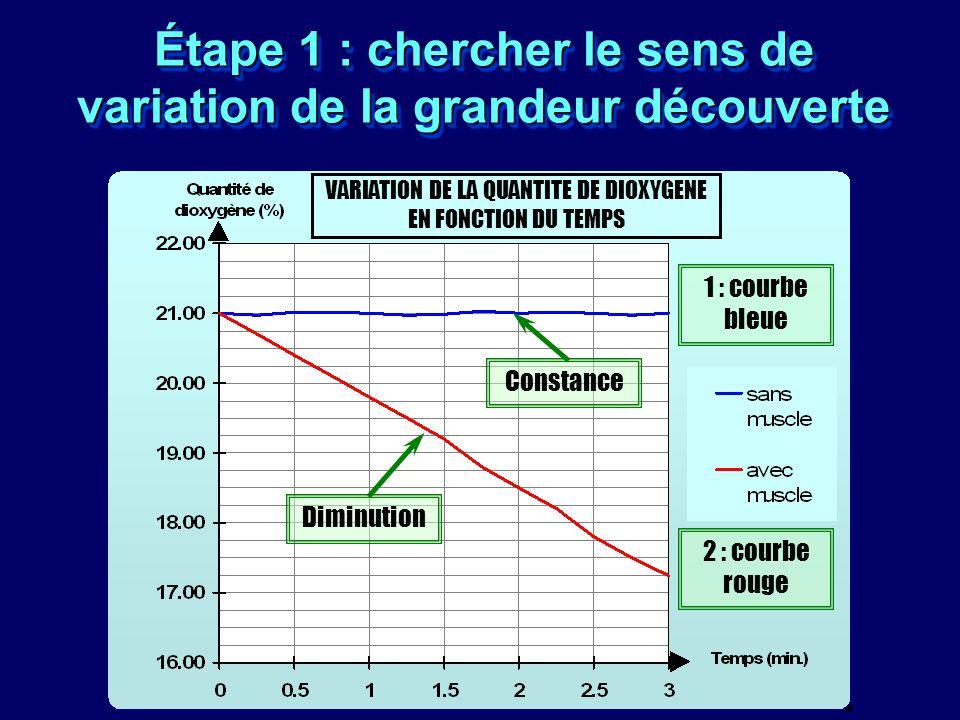 Étape 1 : chercher le sens de variation de la grandeur découverte VARIATION DE LA QUANTITE DE DIOXYGENE EN FONCTION DU TEMPS 1 : courbe bleue Constanc