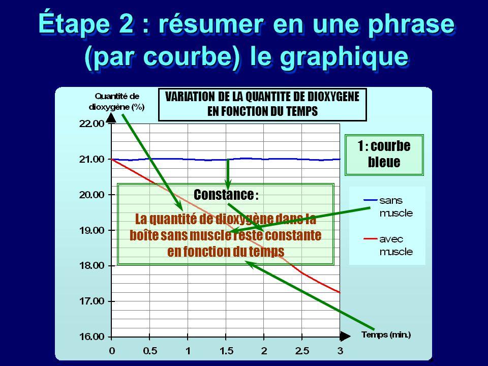 Étape 2 : résumer en une phrase (par courbe) le graphique VARIATION DE LA QUANTITE DE DIOXYGENE EN FONCTION DU TEMPS 1 : courbe bleue Constance : La q
