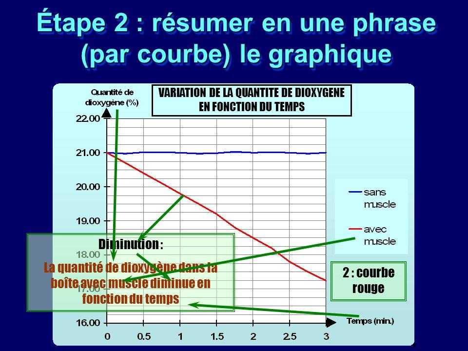 Étape 2 : résumer en une phrase (par courbe) le graphique VARIATION DE LA QUANTITE DE DIOXYGENE EN FONCTION DU TEMPS 2 : courbe rouge Diminution : La