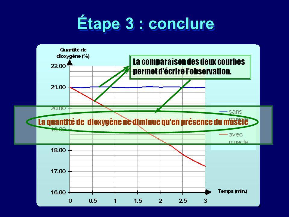 Étape 3 : conclure La quantité de dioxygène ne diminue qu'en présence du muscle La comparaison des deux courbes permet d'écrire l'observation.