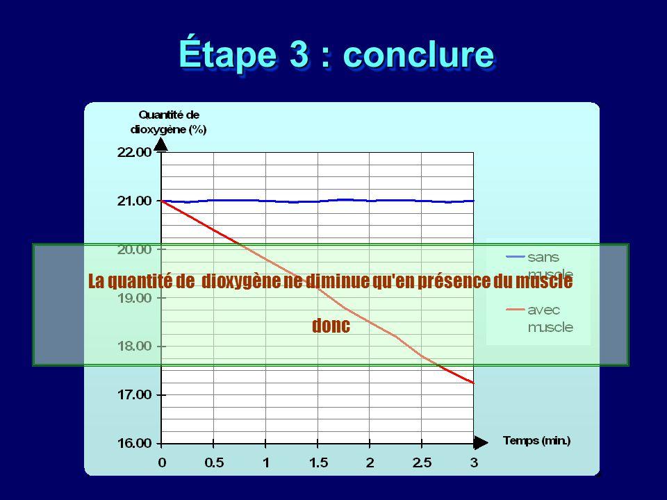 Étape 3 : conclure La quantité de dioxygène ne diminue qu'en présence du muscle donc