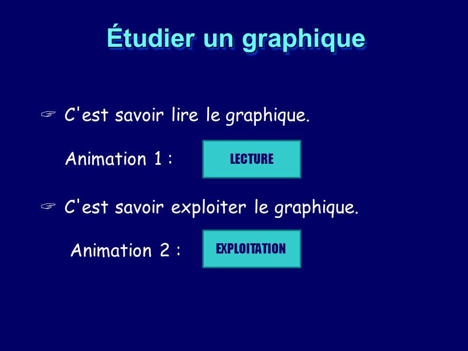 Étudier un graphique C'est savoir lire le graphique. Animation 1 : C'est savoir exploiter le graphique. Animation 2 : LECTURE EXPLOITATION