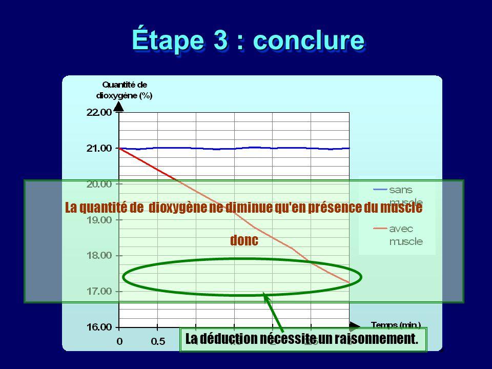 Étape 3 : conclure La quantité de dioxygène ne diminue qu'en présence du muscle donc La déduction nécessite un raisonnement.