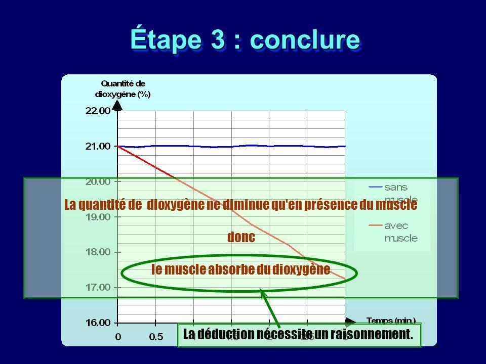 Étape 3 : conclure La quantité de dioxygène ne diminue qu'en présence du muscle donc le muscle absorbe du dioxygène La déduction nécessite un raisonne