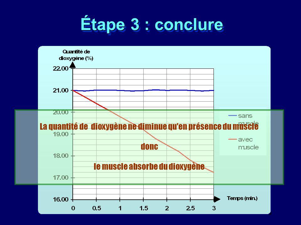 Étape 3 : conclure La quantité de dioxygène ne diminue qu'en présence du muscle donc le muscle absorbe du dioxygène