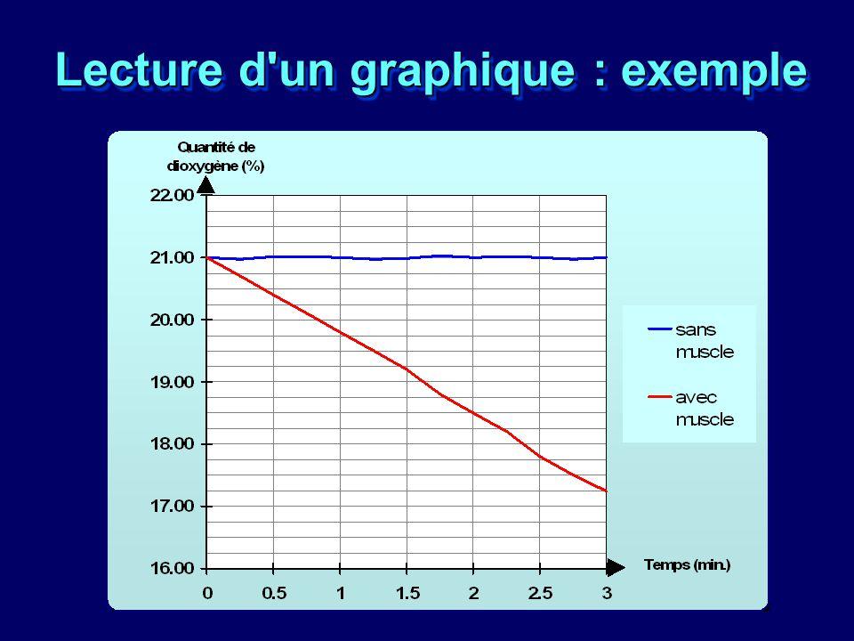 Lecture d'un graphique : exemple