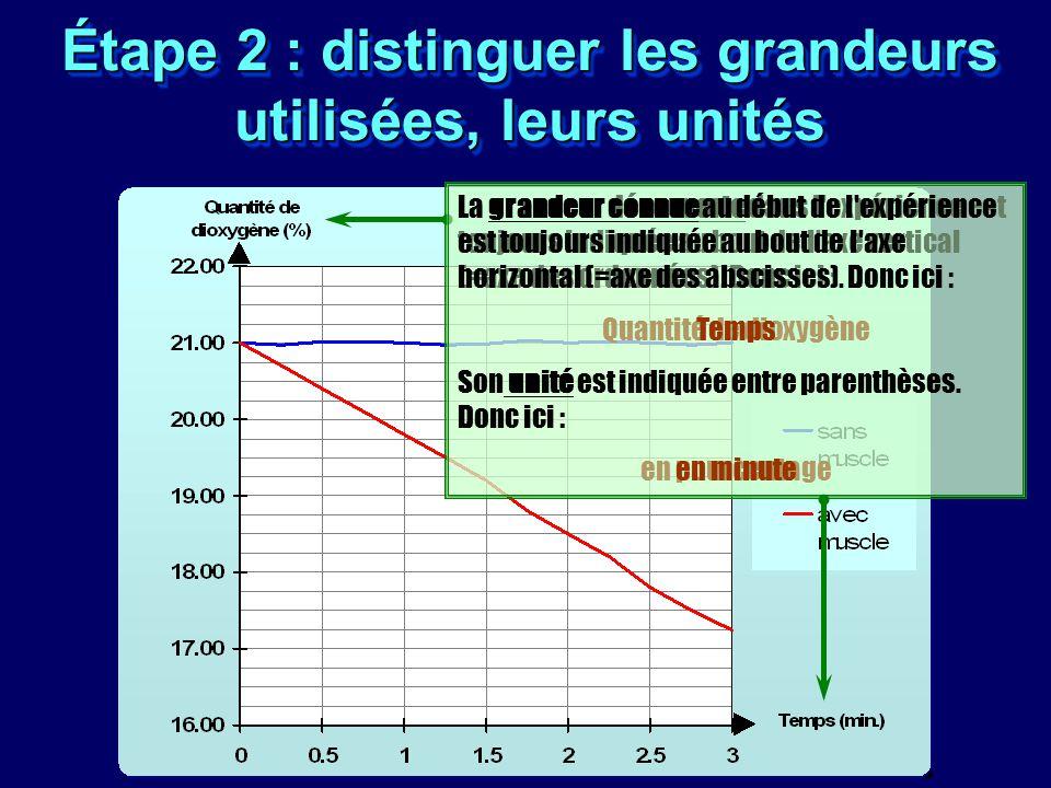 Étape 2 : distinguer les grandeurs utilisées, leurs unités La grandeur découverte dans l'expérience est toujours indiquée au bout de l'axe vertical (=