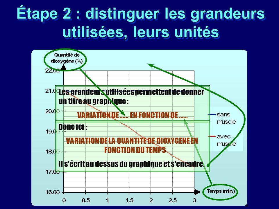 Étape 2 : distinguer les grandeurs utilisées, leurs unités Les grandeurs utilisées permettent de donner un titre au graphique : VARIATION DE...... EN