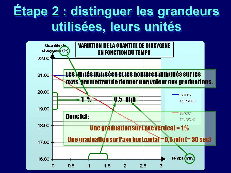 Étape 2 : distinguer les grandeurs utilisées, leurs unités Les unités utilisées et les nombres indiqués sur les axes, permettent de donner une valeur