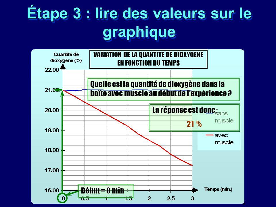 Étape 3 : lire des valeurs sur le graphique VARIATION DE LA QUANTITE DE DIOXYGENE EN FONCTION DU TEMPS Quelle est la quantité de dioxygène dans la boî