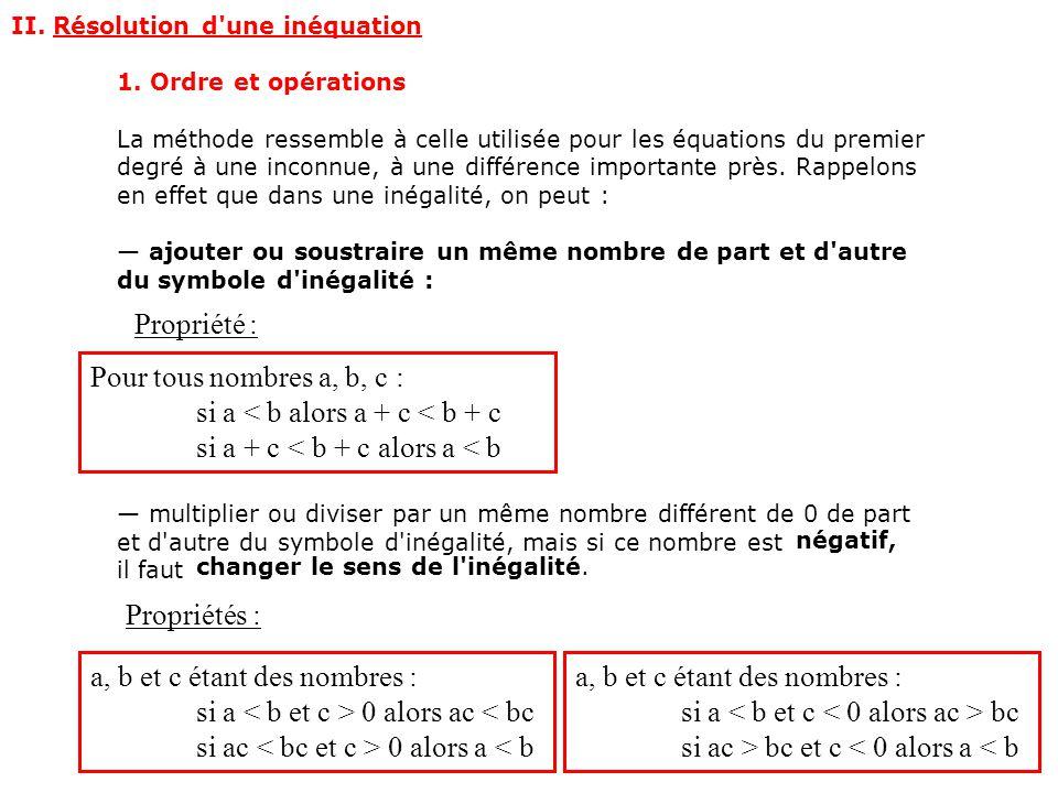II.Résolution d une inéquation 1.