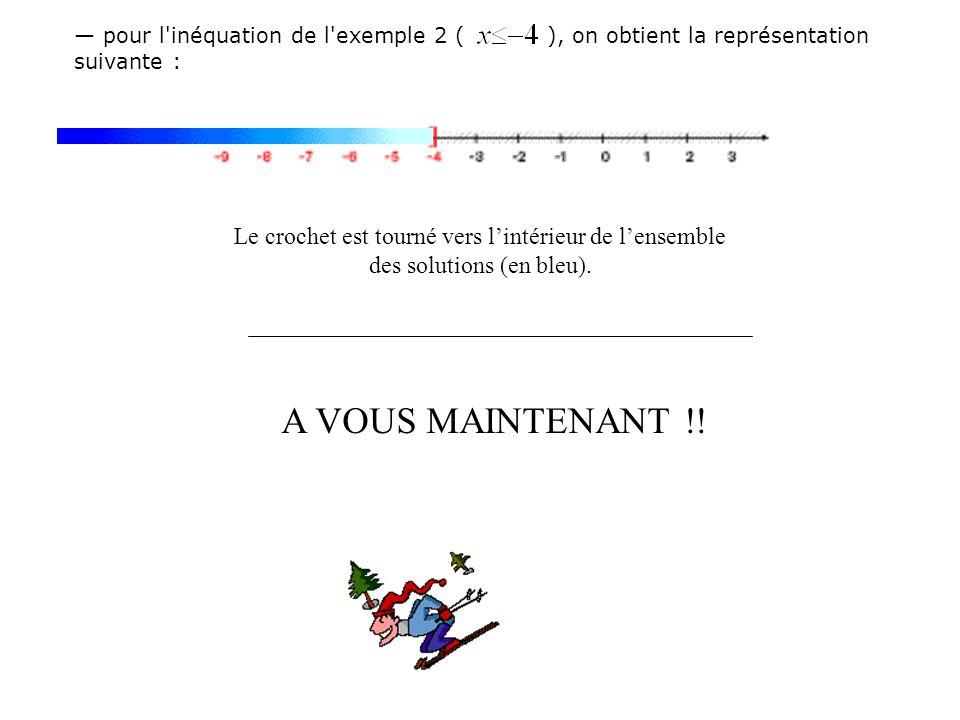 pour l inéquation de l exemple 2 ( ), on obtient la représentation suivante : Le crochet est tourné vers lintérieur de lensemble des solutions (en bleu).