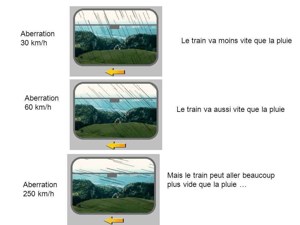 Aberration 30 km/h Aberration 250 km/h Mais le train peut aller beaucoup plus vide que la pluie … Aberration 60 km/h Le train va aussi vite que la pluie Le train va moins vite que la pluie
