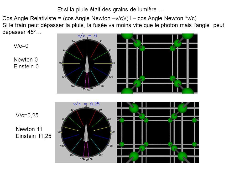 Et si la pluie était des grains de lumière … V/c=0 Newton 0 Einstein 0 Cos Angle Relativiste = (cos Angle Newton –v/c)/(1 – cos Angle Newton *v/c) Si le train peut dépasser la pluie, la fusée va moins vite que le photon mais langle peut dépasser 45°… V/c=0,25 Newton 11 Einstein 11,25