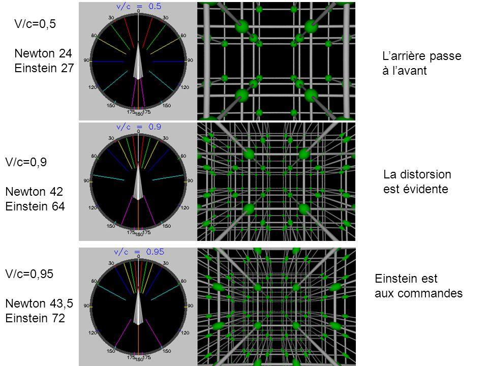 V/c=0,5 Newton 24 Einstein 27 Larrière passe à lavant V/c=0,9 Newton 42 Einstein 64 V/c=0,95 Newton 43,5 Einstein 72 La distorsion est évidente Einstein est aux commandes