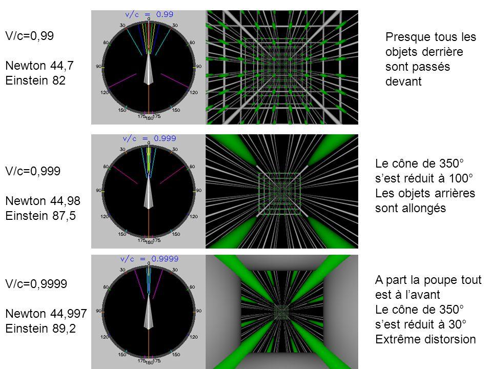 Presque tous les objets derrière sont passés devant V/c=0,99 Newton 44,7 Einstein 82 Le cône de 350° sest réduit à 100° Les objets arrières sont allongés A part la poupe tout est à lavant Le cône de 350° sest réduit à 30° Extrême distorsion V/c=0,999 Newton 44,98 Einstein 87,5 V/c=0,9999 Newton 44,997 Einstein 89,2