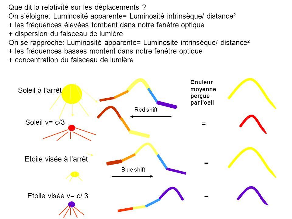 Soleil v= c/3 Couleur moyenne perçue par loeil Soleil à larrêt = = Etoile visée v= c/ 3 = Etoile visée à larrêt Que dit la relativité sur les déplacements .