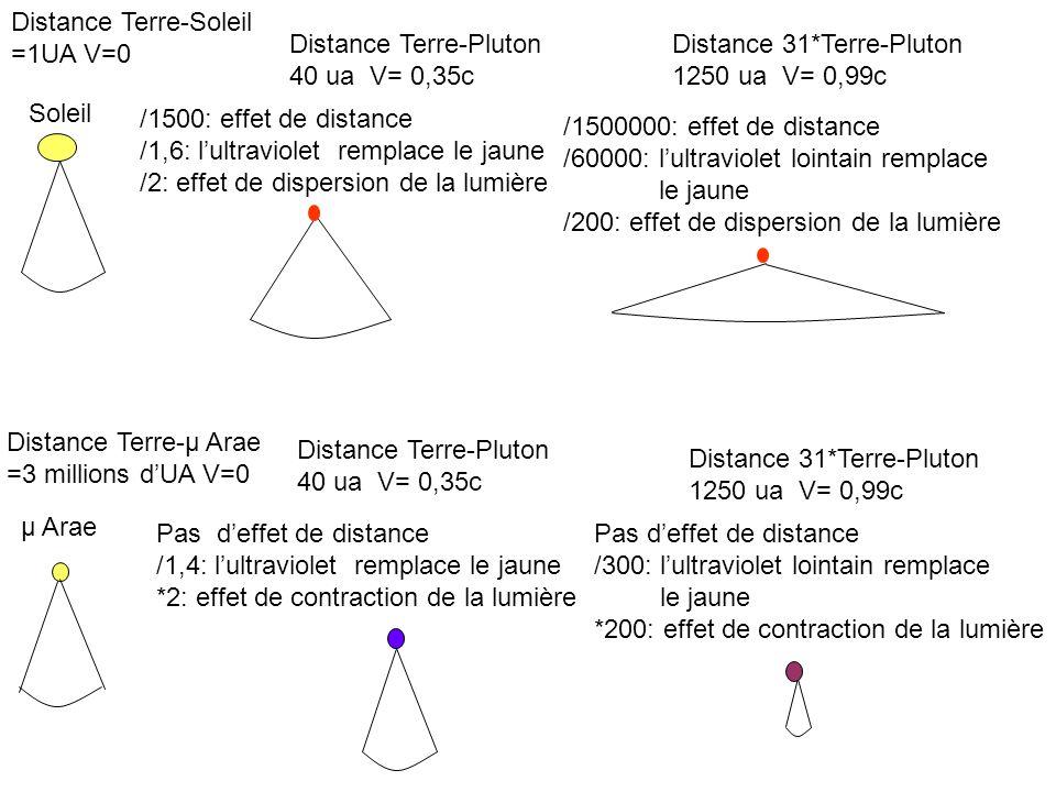 Distance Terre-Pluton 40 ua V= 0,35c Distance Terre-Soleil =1UA V=0 Soleil Distance 31*Terre-Pluton 1250 ua V= 0,99c /1500: effet de distance /1,6: lultraviolet remplace le jaune /2: effet de dispersion de la lumière /1500000: effet de distance /60000: lultraviolet lointain remplace le jaune /200: effet de dispersion de la lumière Distance Terre-Pluton 40 ua V= 0,35c Distance Terre-μ Arae =3 millions dUA V=0 Distance 31*Terre-Pluton 1250 ua V= 0,99c Pas deffet de distance /1,4: lultraviolet remplace le jaune *2: effet de contraction de la lumière Pas deffet de distance /300: lultraviolet lointain remplace le jaune *200: effet de contraction de la lumière μ Arae