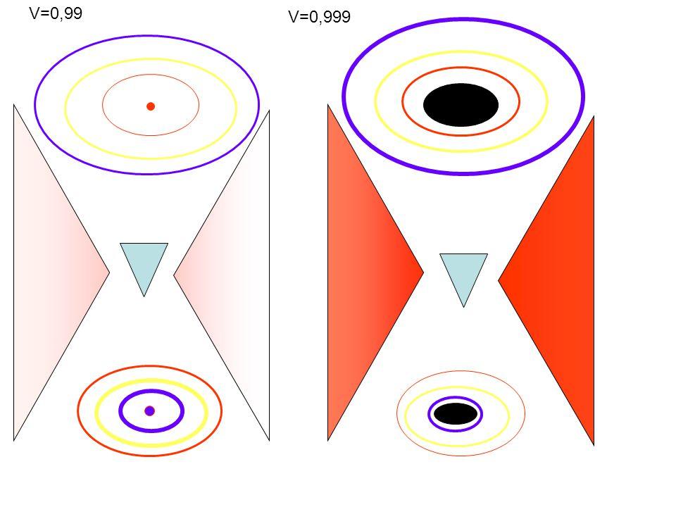 V=0,99 V=0,999