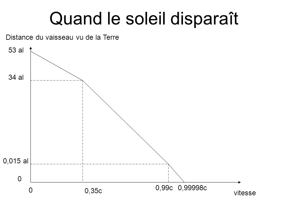 Quand le soleil disparaît 53 al 34 al 0,015 al 0 Distance du vaisseau vu de la Terre vitesse 0 0,35c 0,99c0,99998c