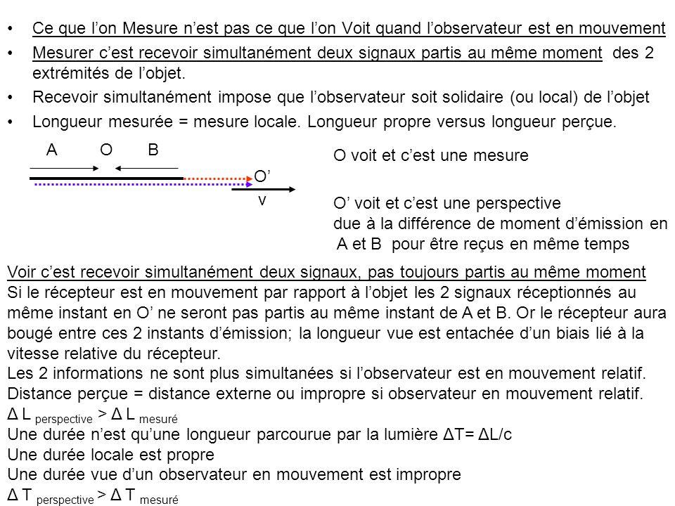 Ce que lon Mesure nest pas ce que lon Voit quand lobservateur est en mouvement Mesurer cest recevoir simultanément deux signaux partis au même moment des 2 extrémités de lobjet.