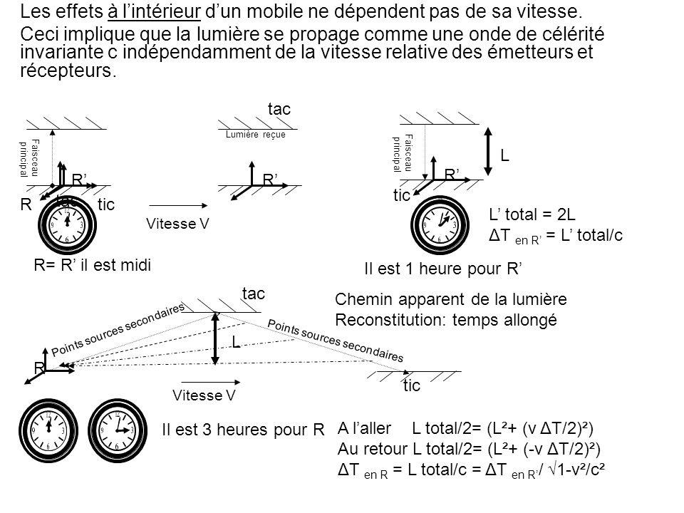 Les effets à lintérieur dun mobile ne dépendent pas de sa vitesse.