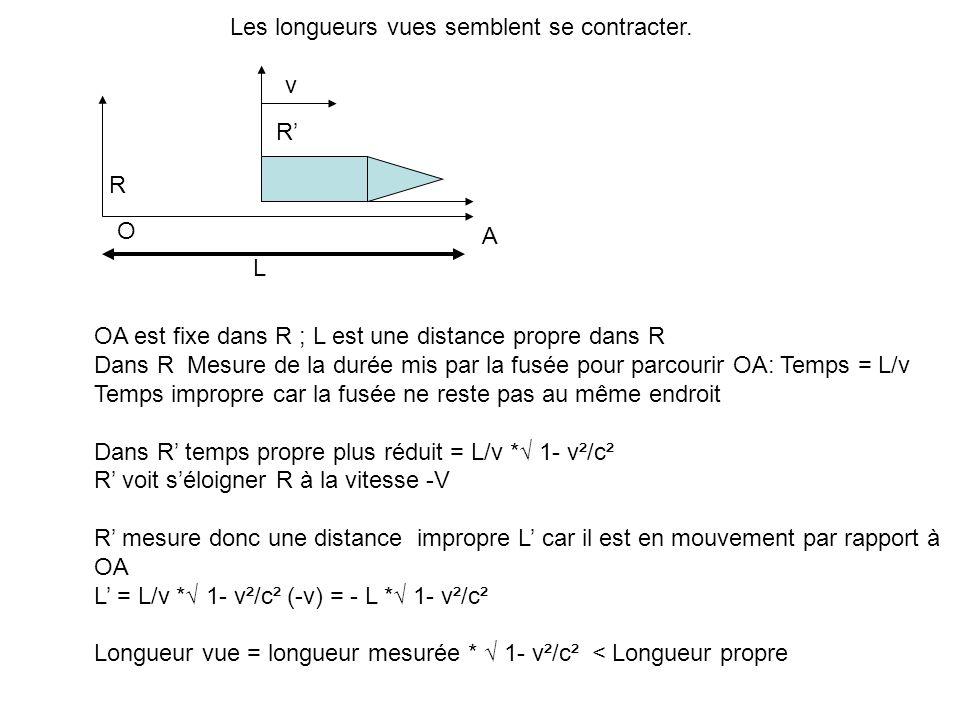 v L R R OA est fixe dans R ; L est une distance propre dans R Dans R Mesure de la durée mis par la fusée pour parcourir OA: Temps = L/v Temps impropre car la fusée ne reste pas au même endroit Dans R temps propre plus réduit = L/v * 1- v²/c² R voit séloigner R à la vitesse -V R mesure donc une distance impropre L car il est en mouvement par rapport à OA L = L/v * 1- v²/c² (-v) = - L * 1- v²/c² Longueur vue = longueur mesurée * 1- v²/c² < Longueur propre O A Les longueurs vues semblent se contracter.