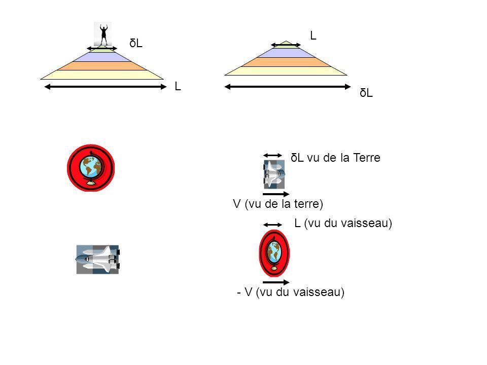 δLδL δLδL L L V (vu de la terre) - V (vu du vaisseau) δL vu de la Terre L (vu du vaisseau)