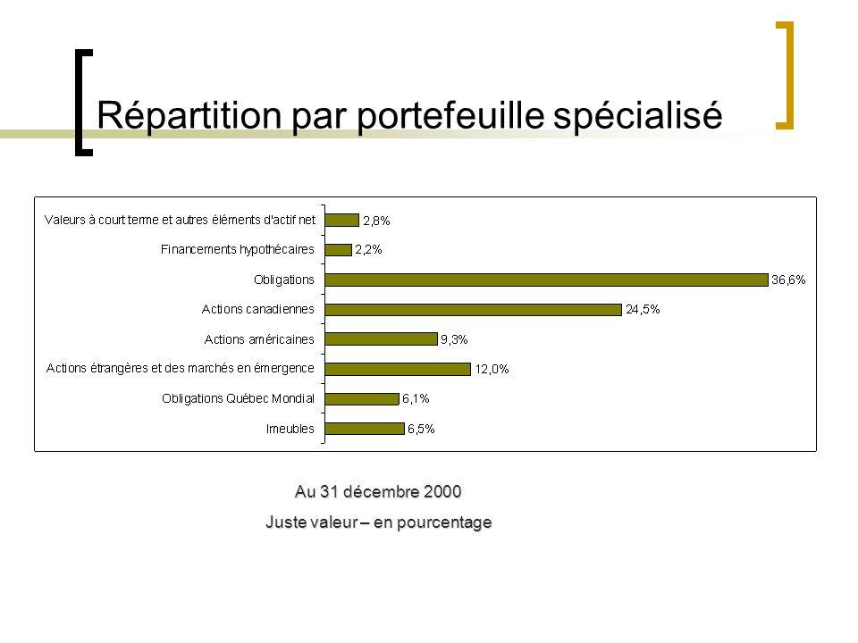 Répartition par portefeuille spécialisé Au 31 décembre 2000 Juste valeur – en pourcentage