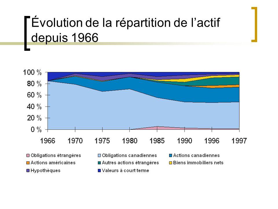 Évolution de la répartition de lactif depuis 1966